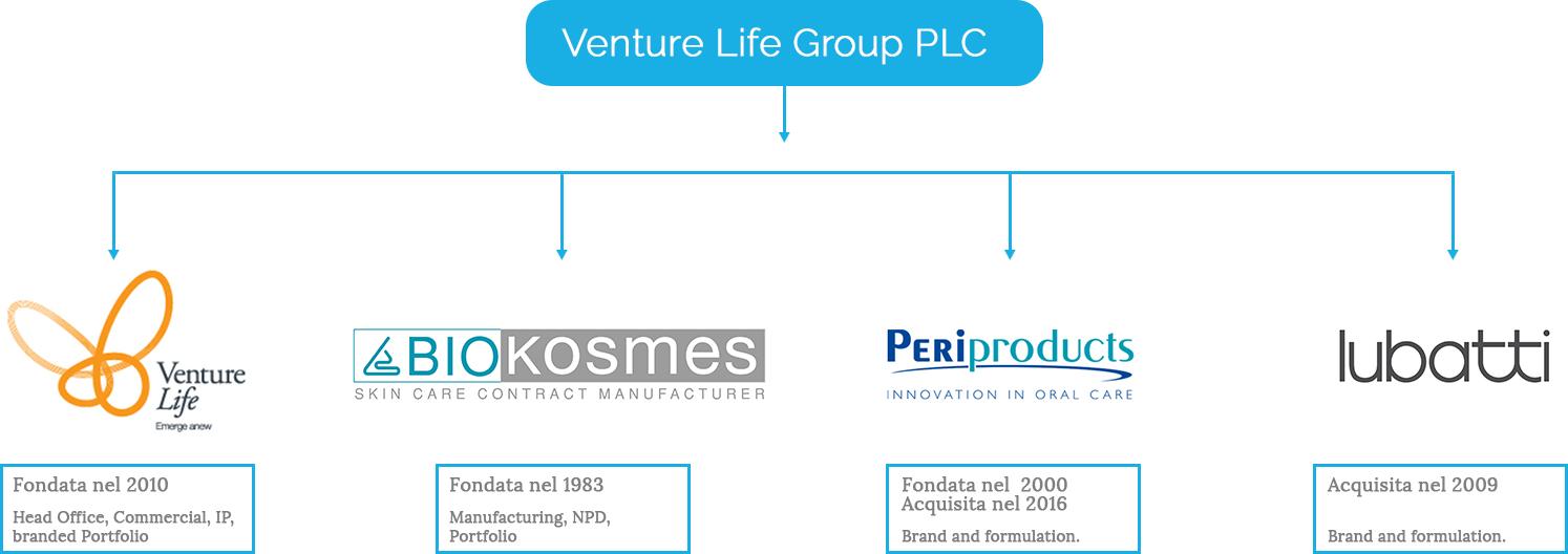 Schema-Gruppo-Venture-life-nuovo